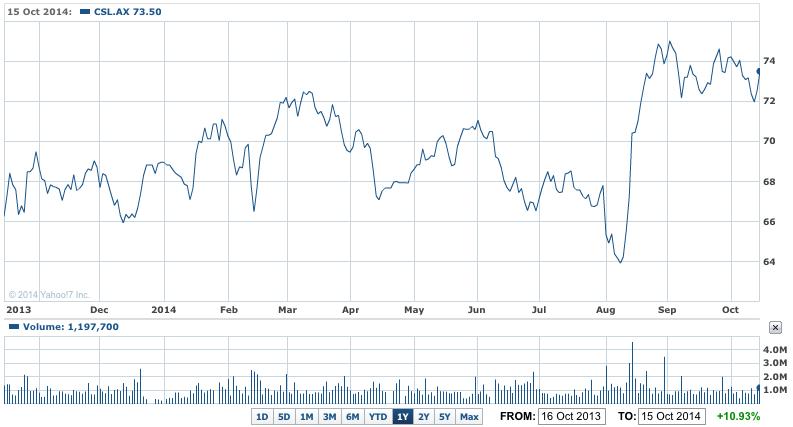 New CSL Buyback To Reward Shareholders – ShareCafe