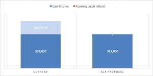 Which Individuals May Be Impacted By The ALP Franking Credit